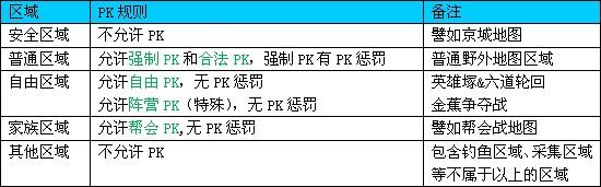 霸刀PK系统