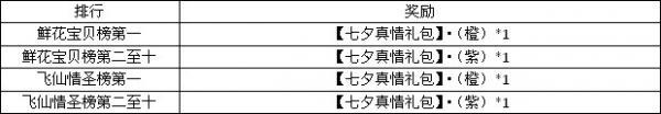 梦幻飞仙七夕活动
