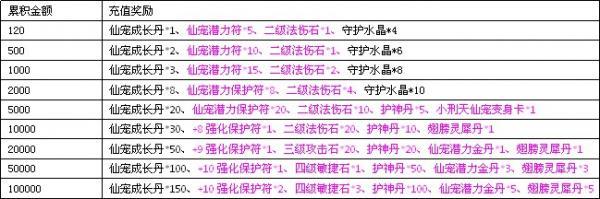 梦幻飞仙国庆活动