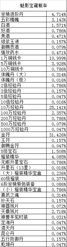 9377魅影宝藏概率