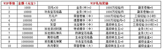 迷失传说VIP