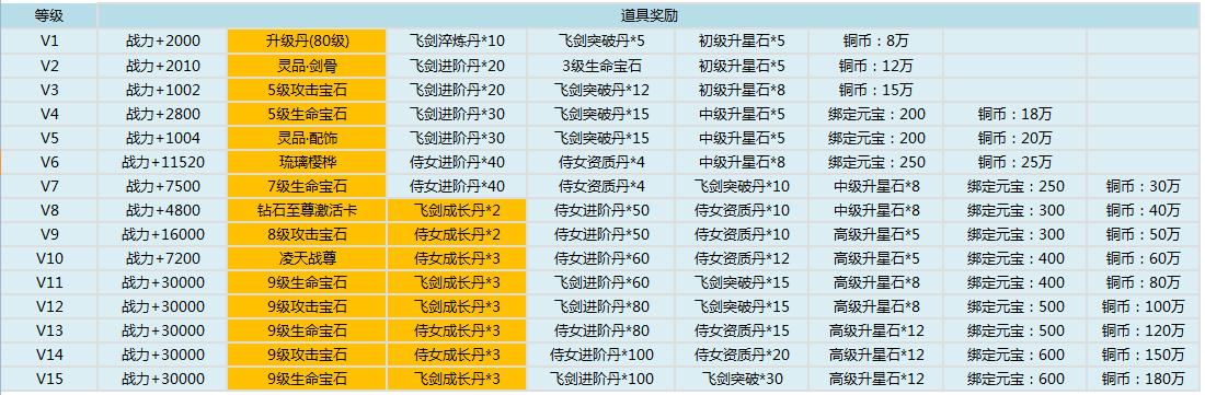 剑道仙语特权礼包介绍