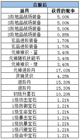 仙语巨鲲龙宫探宝概率