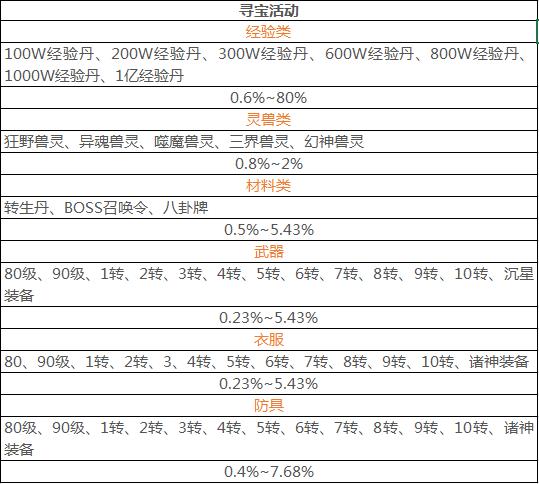 9377战神风云活动概率公示