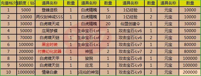 9377乱斗乾坤-开服活动