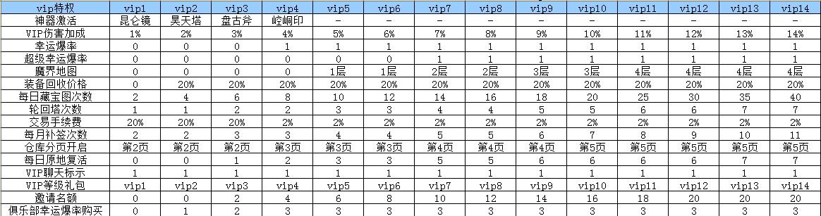 炎黄大陆VIP特权
