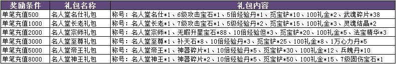 9377魅影传说名人堂奖励