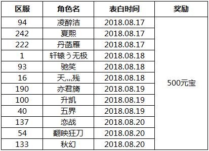 仙语巨鲲获奖名单